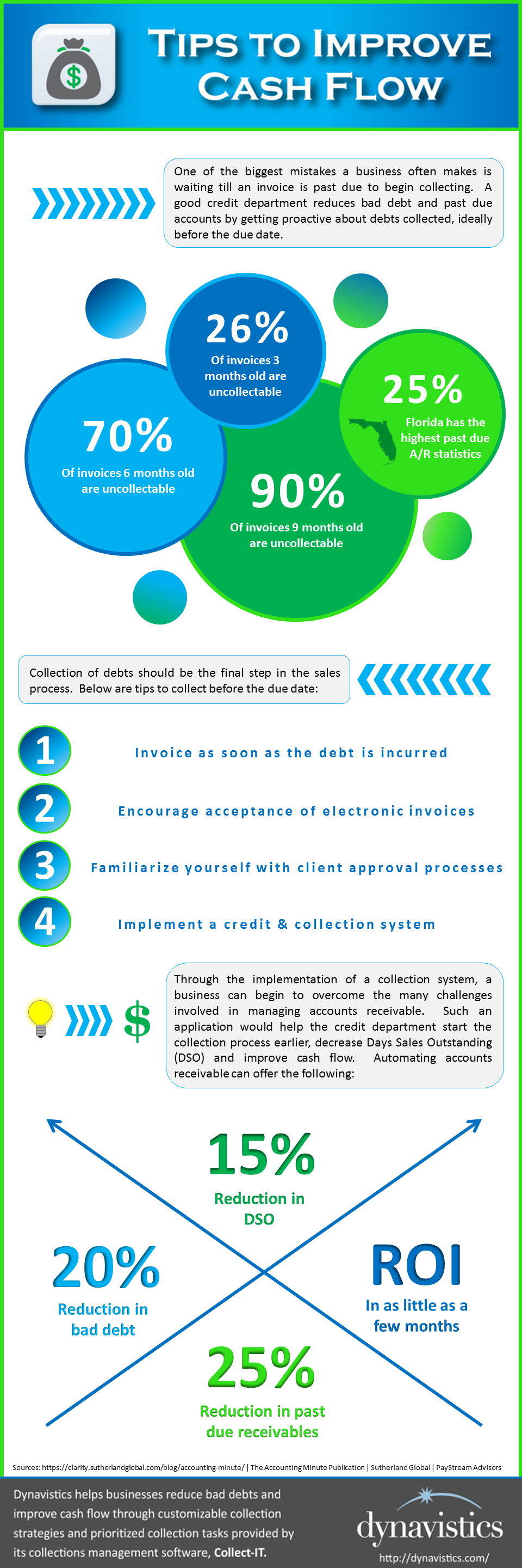 Tips to Improve Cash Flow_Infographic