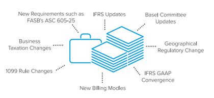 NetSuite Industry specific