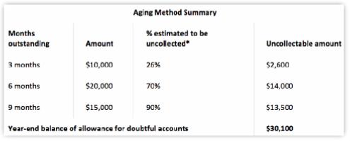 AR aging method example